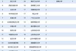 上海交通大学第2,浙江大学第3!2016-2019中国大学国家科技奖排行榜