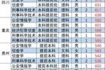 唯一一所培养刑侦专家的高校—中国刑事警察学院,2020年报考需要多少分?