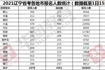 已突破16萬人!2021年遼寧省考報考大數據更新