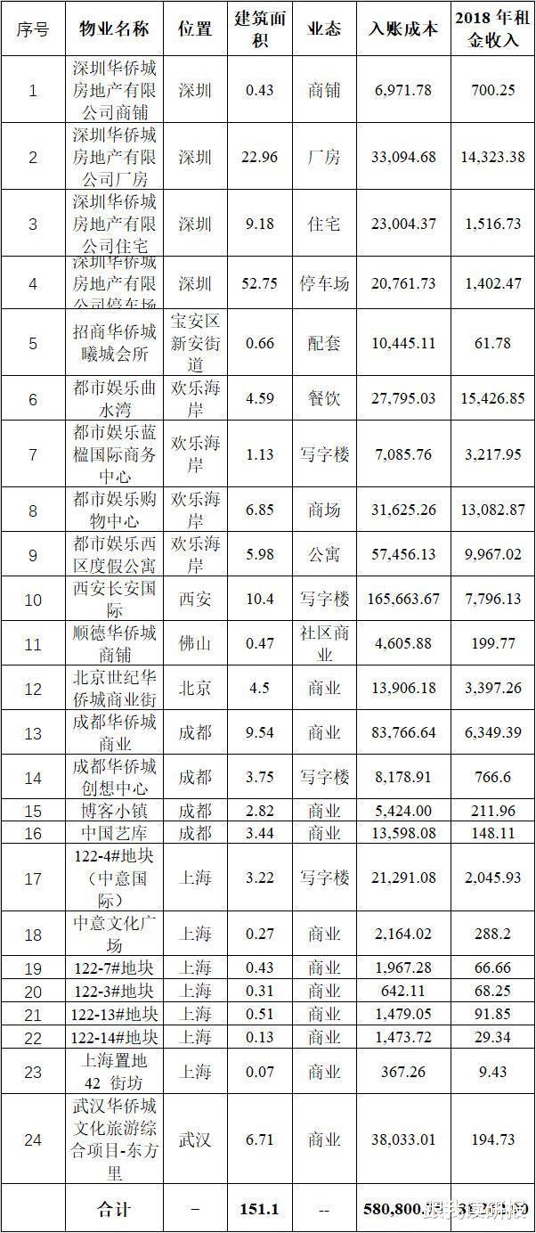 股市分析:为什么市场长时间给予华侨城低估值?