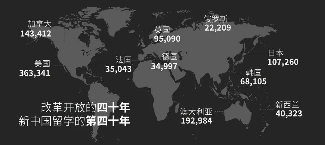 2020中国留学大数据:留学生究竟是一个怎样的群体?