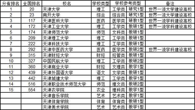 天津的大学排名_天津城建大学排名
