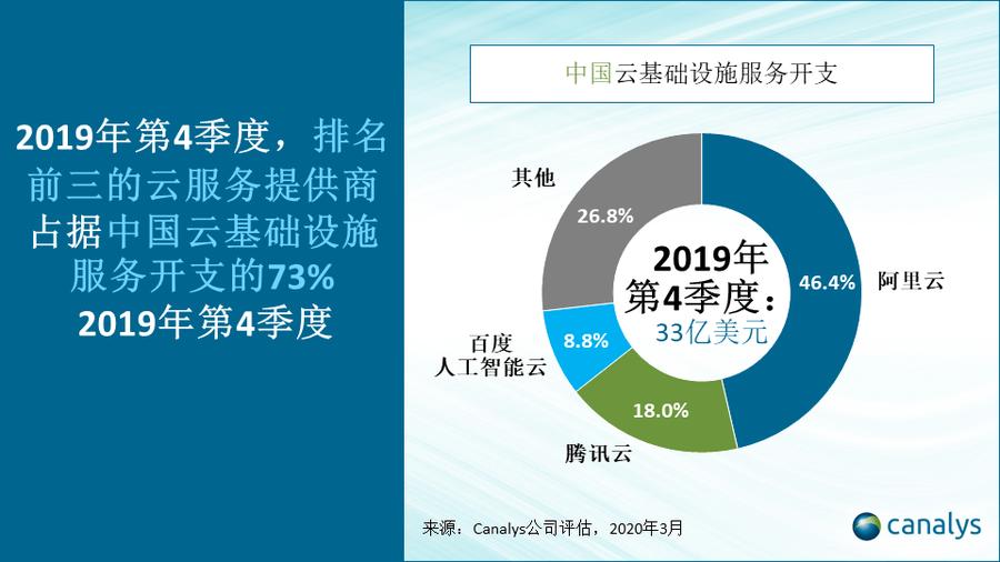 中国云市场格局:阿里腾讯争雄,百度华为挤进第一阵营