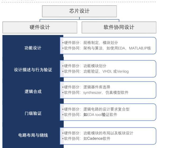 国外芯片技术交流-半导体之芯片设计:智慧的结晶risc-v单片机中文社区(4)