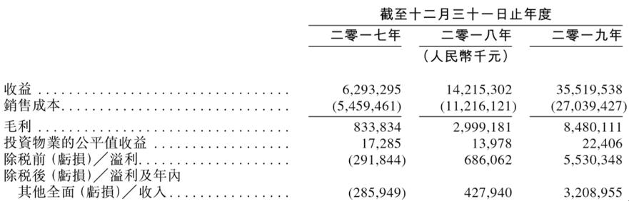 千亿房企祥生香港递表,下一个地产盛宴?