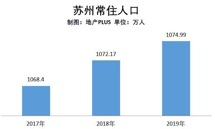 苏州2019年经济总量_苏州经济