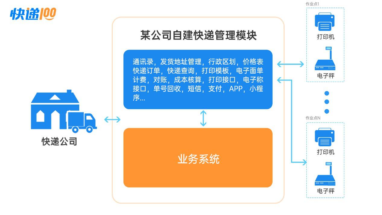 快递管家:快递100提供的saas服务+极简接口模式