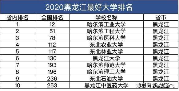 黑龙江大学排名_黑龙江科大学排名