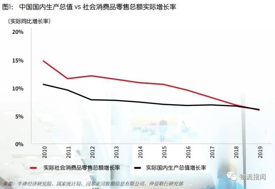 深度报告:中国物流地产市场格局演进