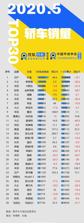 5月轿车批发销量Top30:雪佛兰科鲁泽跻身前十 宝马3系暴涨近300%