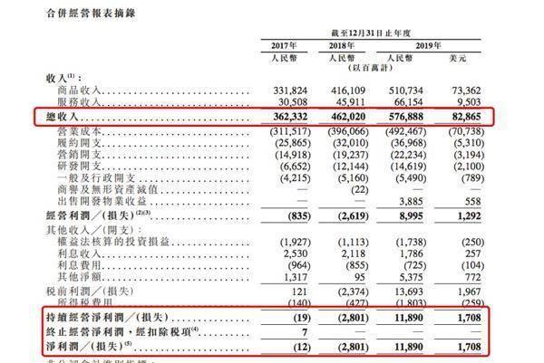 京东敲钟,港股年内最大IPO来了-新经济