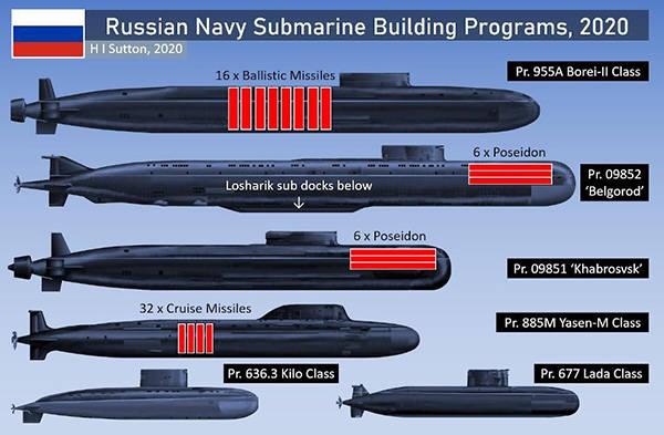 """俄罗斯破解美国反导围堵,祭出""""末日潜艇"""""""