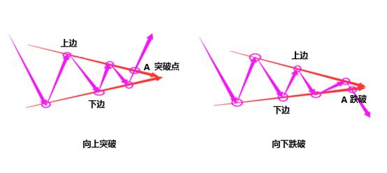 【上海汇正财经】形态之:对称三角形