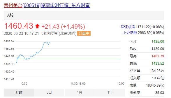 6月23日,贵州茅台低开高走,盘中股价最高1461.39元/股,再创历史新高
