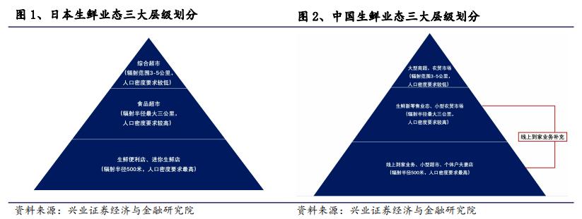 农贸市场启示录:生鲜和到家业务 中国可以向日本学什么?这份报告值得收藏