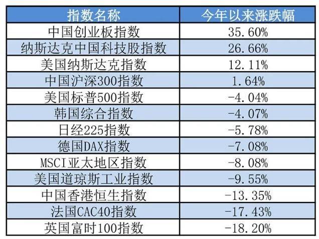 原创             大摩、高盛等顶级投资机构唱多A股,比中国股民还信牛市已来