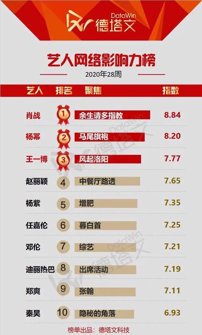 艺人网络影响力榜,肖战凭《余生请多指教》夺冠
