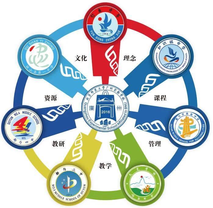 有缘千里来相会丨北京师范大学广州实验学校精准帮扶结对学校见面会