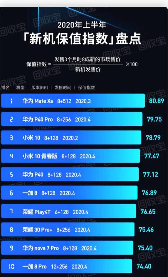 小米手游排行_手机系统流畅度排行榜出炉,小米第八,三星垫底,榜首出乎预料