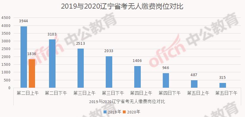 上海各个省人口2020总人数_中国人口2020总人数(2)