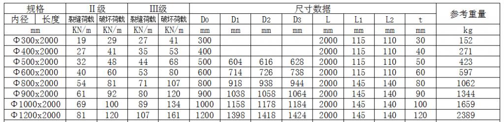 钢筋混凝土管承插口说明文档插图(1)