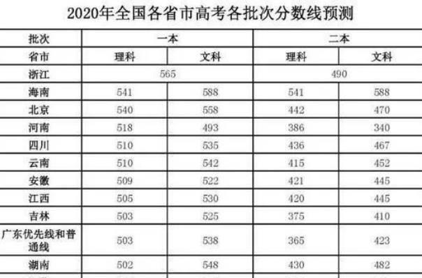 河北省高考成绩排行榜_2020年河北高考考生成绩统计表出炉:理科700分及以上