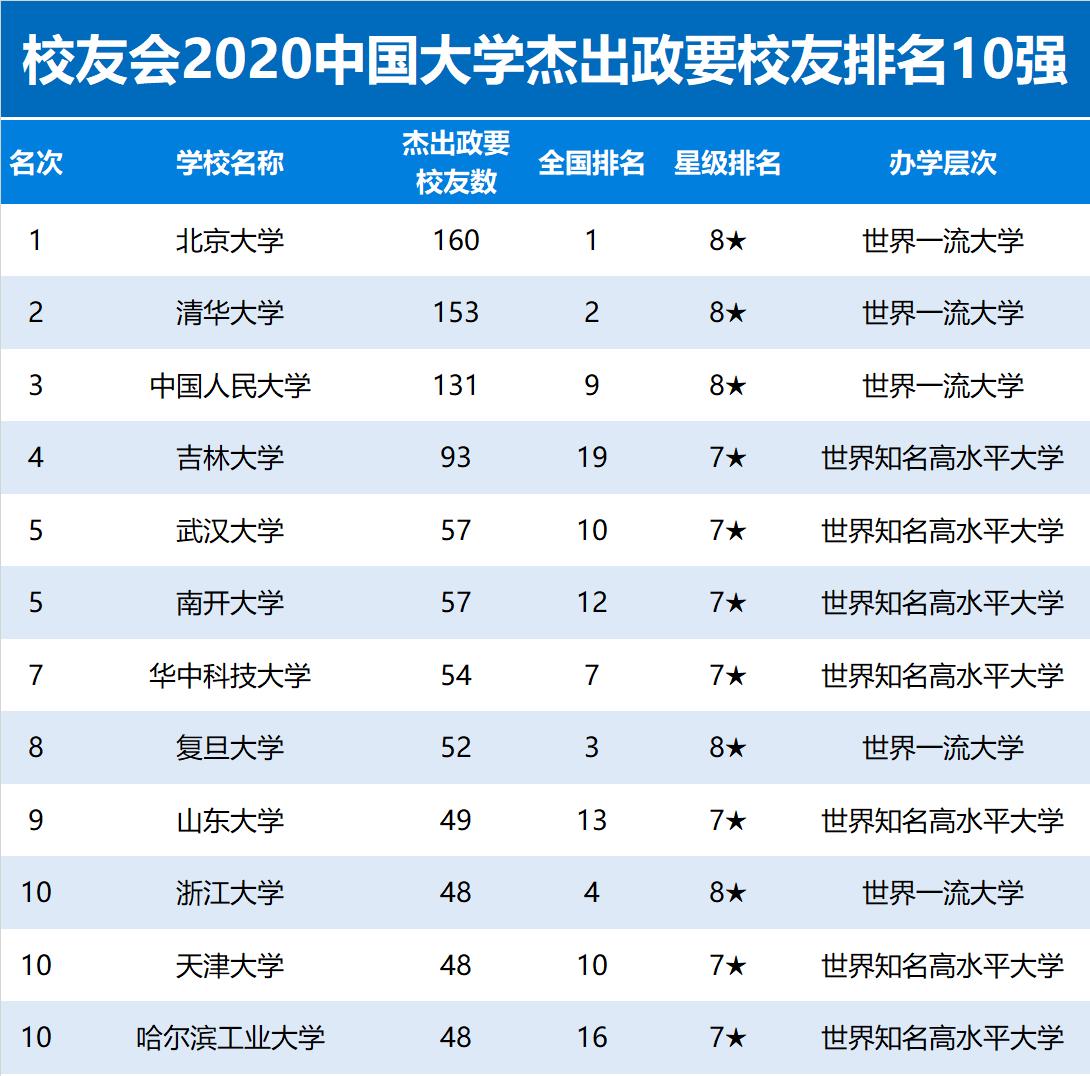 中国造富大学排行榜_2020中国大学杰出校友排名公布,北京大学连续16年卫冕冠军--艾瑞 ...