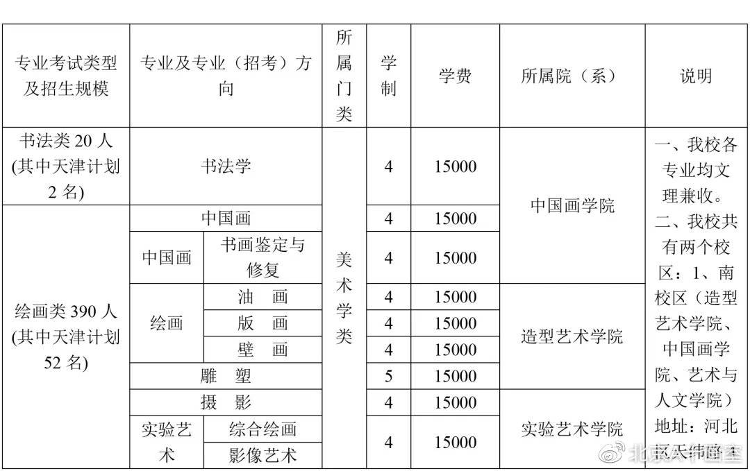 天津美术学院2020年艺术类专业招生计划