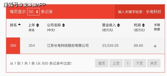 2014大崩溃 胡乔英235.26 亿元!长电科技再