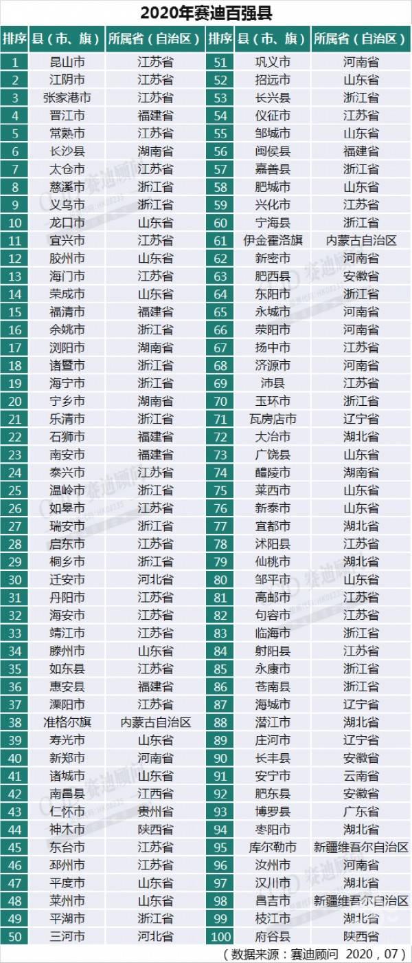 台州三门县gdp2020_毛笔之城湖州的2020上半年GDP出炉,在浙江省排名第几