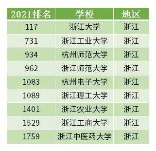 浙江的大学排名_浙江大学