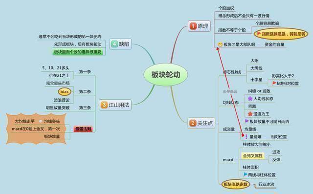 """《原创             中国股市:万一股票出现""""均线夹层"""",多半是庄家叫你出货,牢记》"""