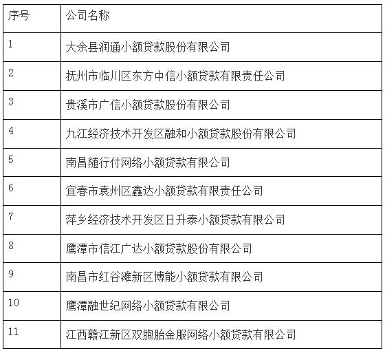 江西公示2019年度小贷公司监管评级结果:11家获评AAA级