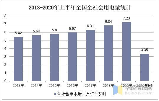 2020年上半年用电量、发电量、装机容量、电力投资规模分析...