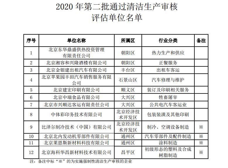 2020年北京市第二批清洁生产审核评估单位名单
