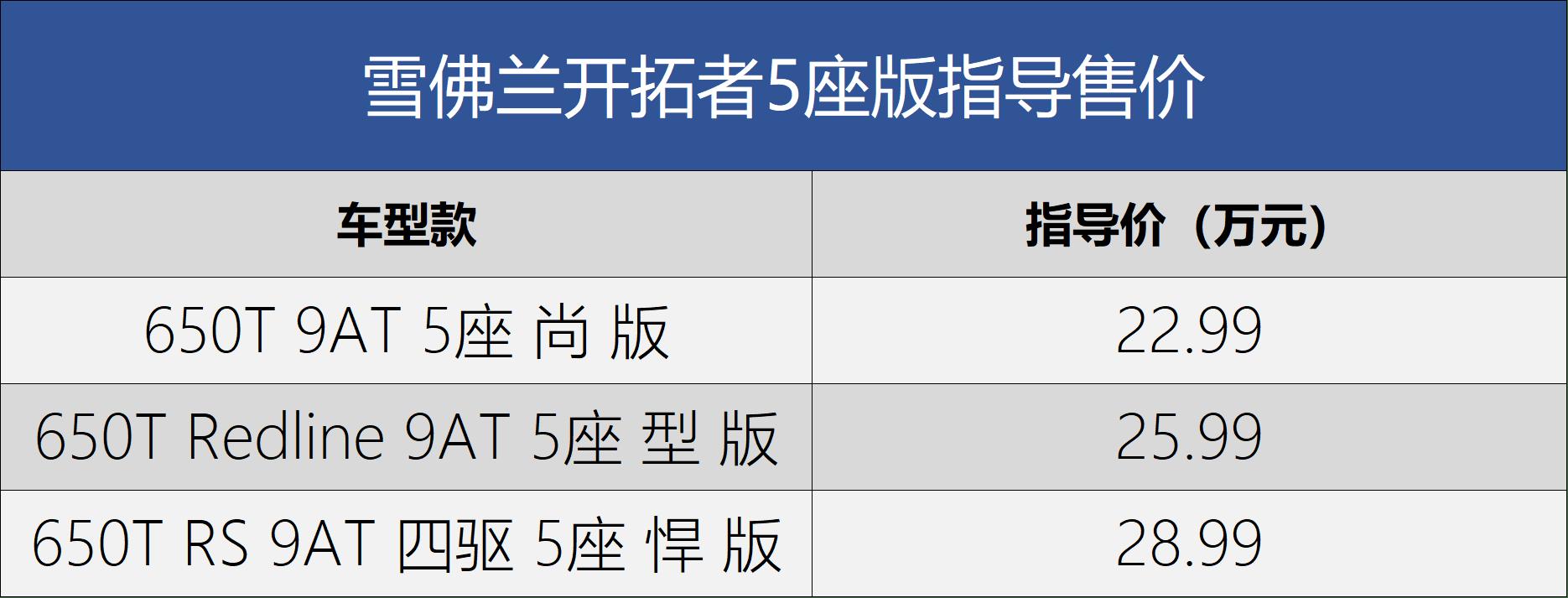 雪佛兰开拓者5座版上市 售价22.99-28.99万元