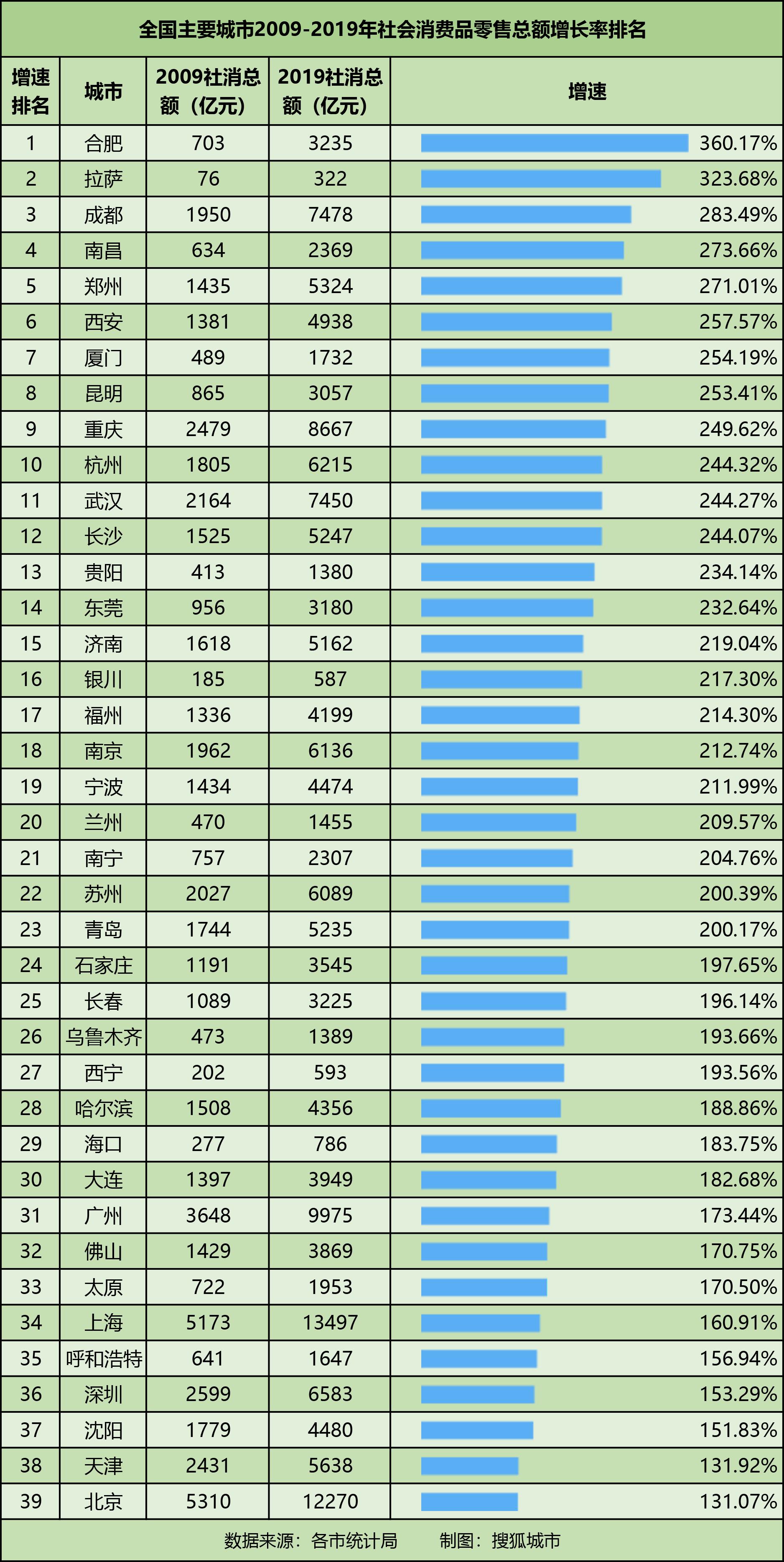 合肥人均收入_合肥地铁