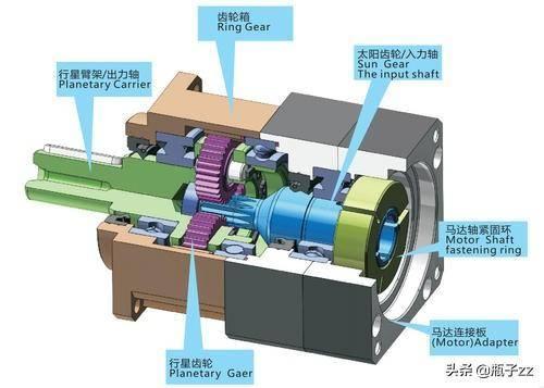 370无刷电机,行星减速机的优点和安装_电动机