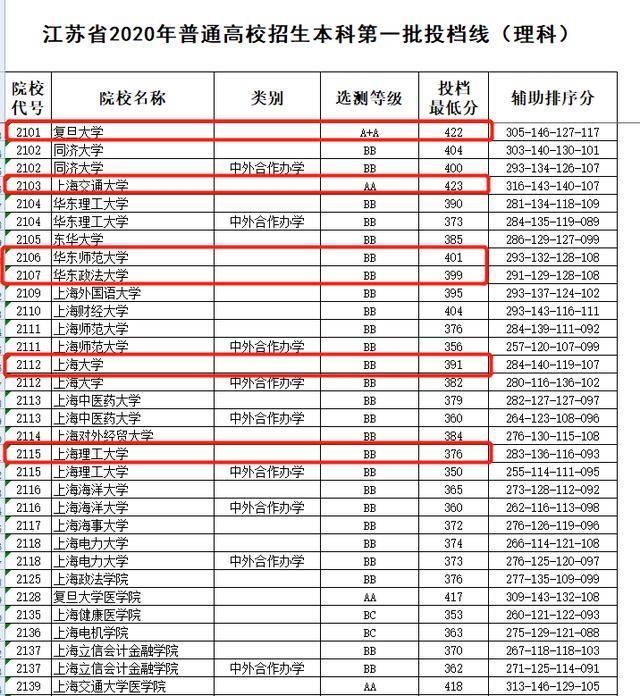 上海理工涨了14分!江苏考生瞄准上海高校,高考一本线普遍飙升