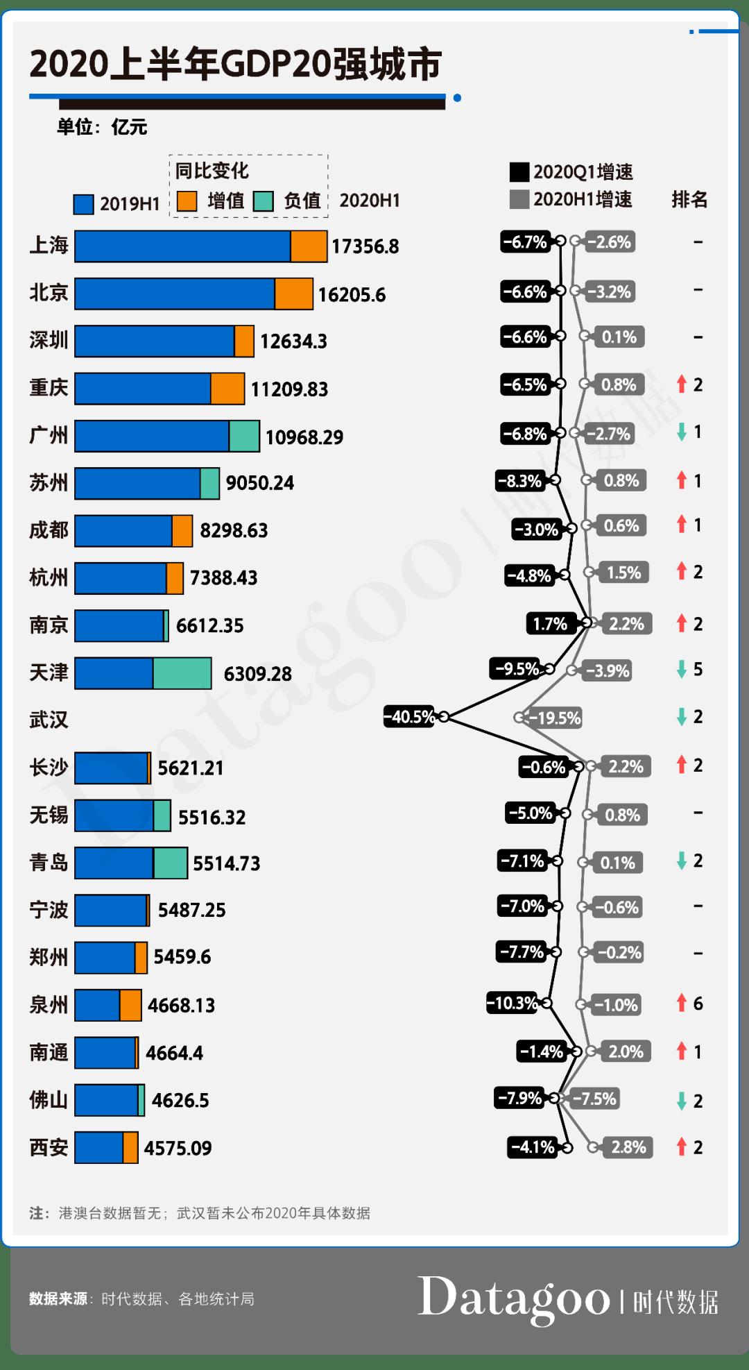 2020各城市gdp排名_中国城市gdp排名2020
