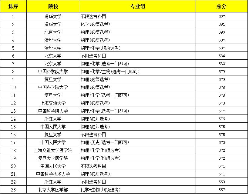 北京各校高考排行榜_2020北京市高考投档分数排名,清华超出北大13分,中科