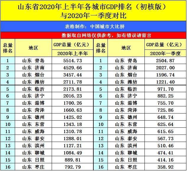 柳州2020年gdp在河北省排名_广西柳州与河北保定的2020上半年GDP出炉,两者排名怎样
