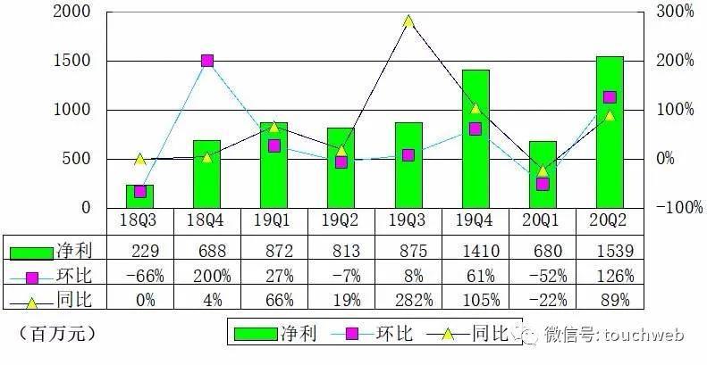 唯品会季报图解:营收241亿同比增6% 增长已趋缓