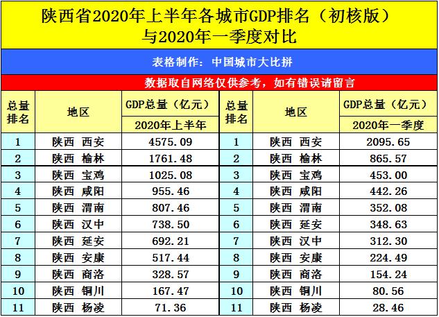 2020陕西各市gdp_陕西地图
