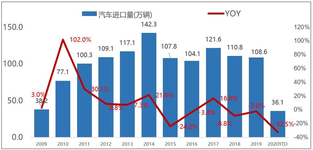 2020上半年中国进口汽车市场报告:供需大幅双降 二季度走势分化明显