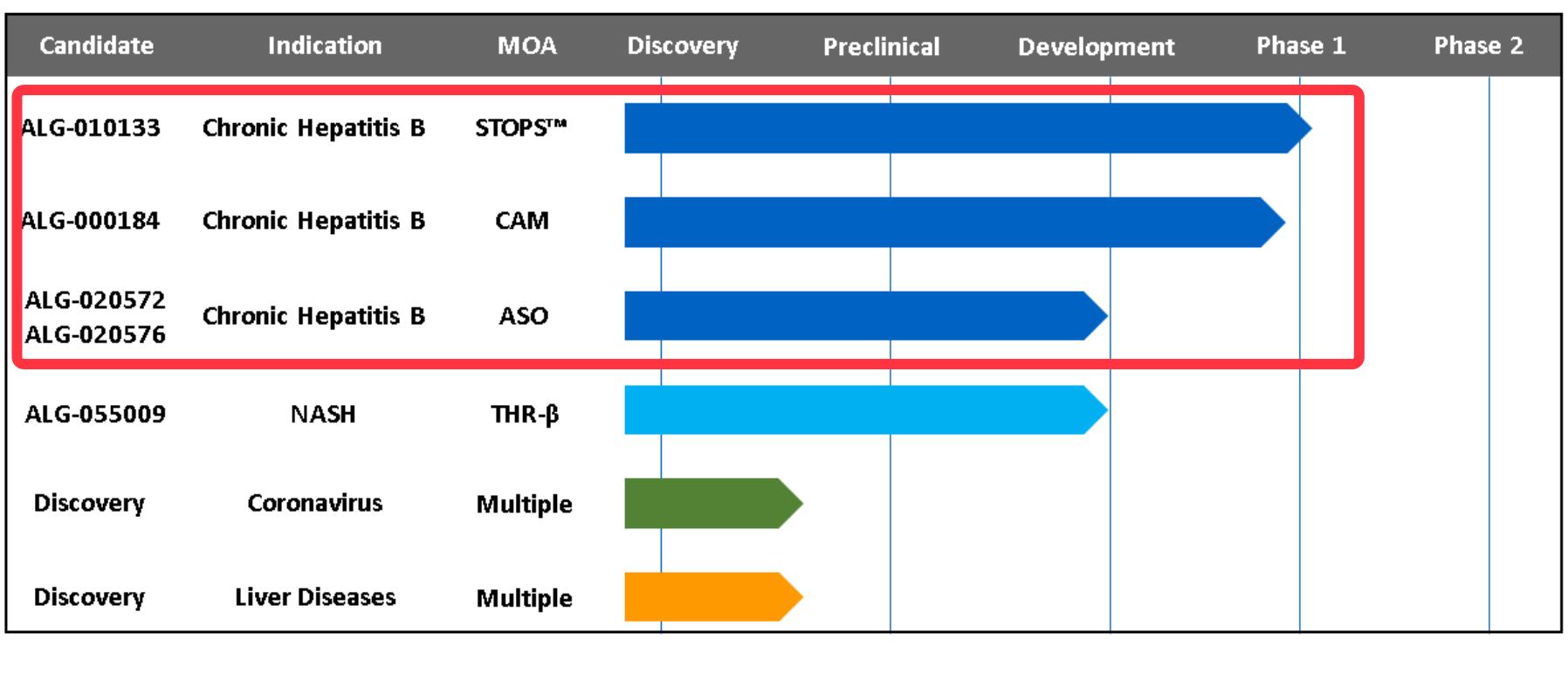 原创乙肝在研新药ALG-010133,人体临床1期,完成首位给药