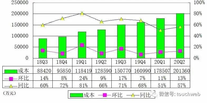 原创             B站季报图解:营收26亿同比增70% 日均活跃用户5100万