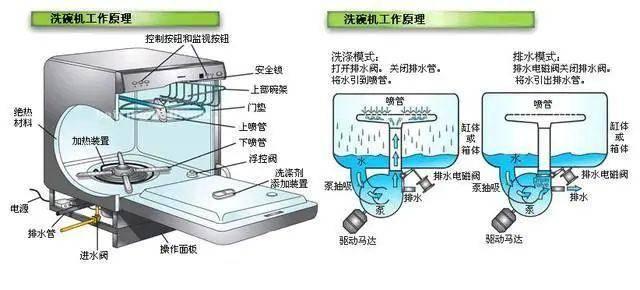 油煤冰箱什么原理_冰箱图片卡通