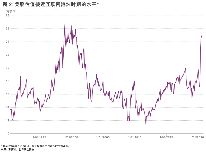 2021股市占gdp比重_把握最新全球市场动向 华尔街图录 11月16日