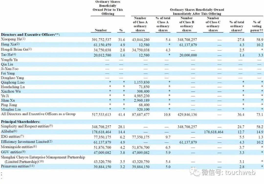 小鹏汽车美国上市:市值达160亿美元 路演PPT曝光